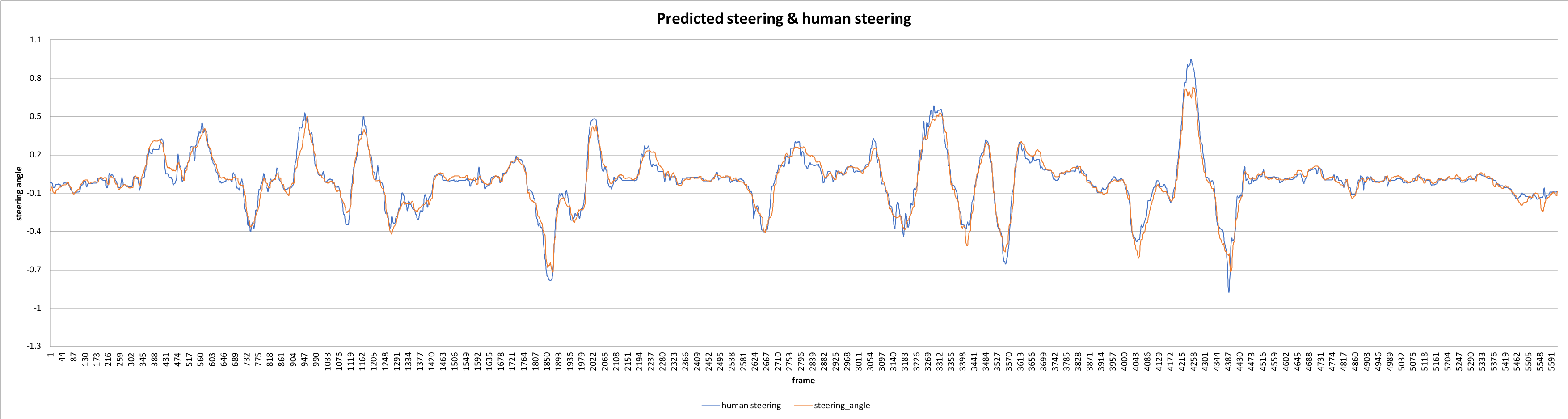 Predicting Steering Angles with Deep Learning — Part 2